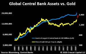 Assets vs Gold